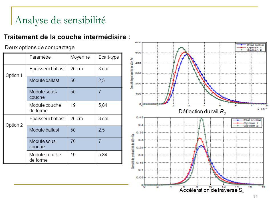 14 Traitement de la couche intermédiaire : Deux options de compactage ParamètreMoyenneEcart-type Option 1 Epaisseur ballast26 cm3 cm Module ballast502,5 Module sous- couche 507 Module couche de forme 195,84 Option 2 Epaisseur ballast26 cm3 cm Module ballast502,5 Module sous- couche 707 Module couche de forme 195,84 Analyse de sensibilité Déflection du rail R d Accélération de traverse S a