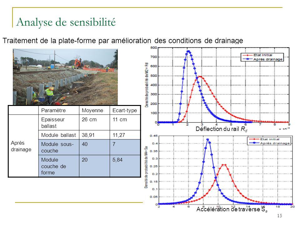 15 Traitement de la plate-forme par amélioration des conditions de drainage ParamètreMoyenneEcart-type Après drainage Epaisseur ballast 26 cm11 cm Mod