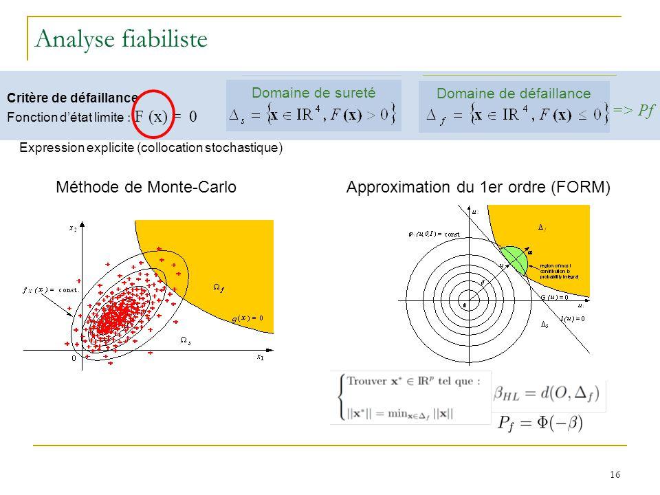16 Critere de défaillance Fonction détat limite : g (X) = 0 Domaine de défaillance Domaine de sureté Analyse fiabiliste Approximation du 1er ordre (FORM) Méthode de Monte-Carlo Expression explicite (collocation stochastique) Critère de défaillance Fonction détat limite : F (x) = 0 Domaine de défaillance Domaine de sureté => Pf