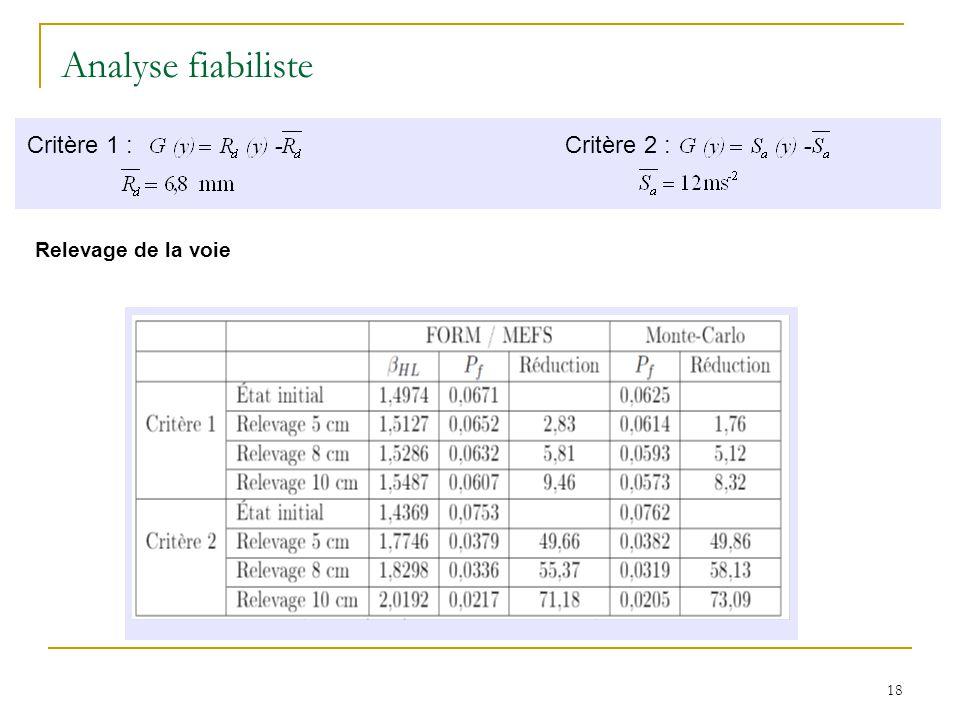 18 Relevage de la voie Analyse fiabiliste Critère 1 : Critère 2 :