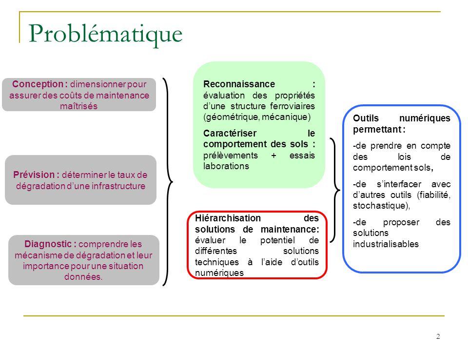3 Objectifs: Quantifier la variabilité de la plate-forme ferroviaire à partir de mesures in-situ, Développer un modèle numérique représentant une portion de la voie, Adapter une méthode danalyse probabiliste (MEFS).