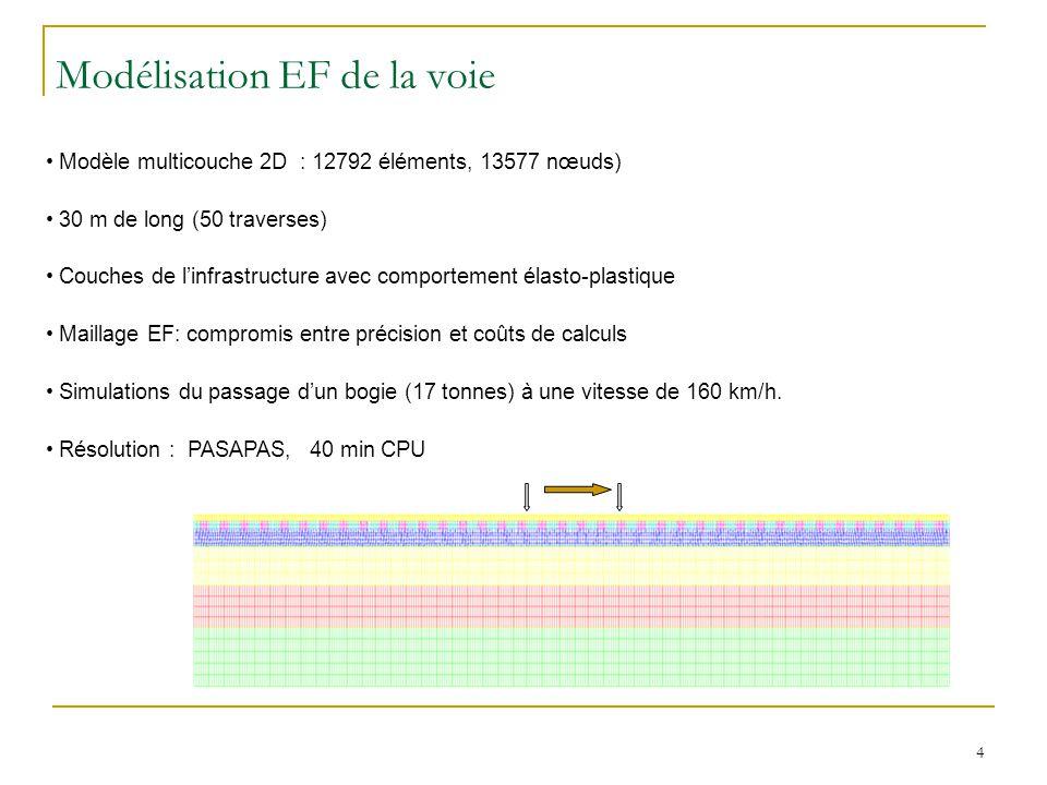 4 Modélisation EF de la voie Modèle multicouche 2D : 12792 éléments, 13577 nœuds) 30 m de long (50 traverses) Couches de linfrastructure avec comportement élasto-plastique Maillage EF: compromis entre précision et coûts de calculs Simulations du passage dun bogie (17 tonnes) à une vitesse de 160 km/h.