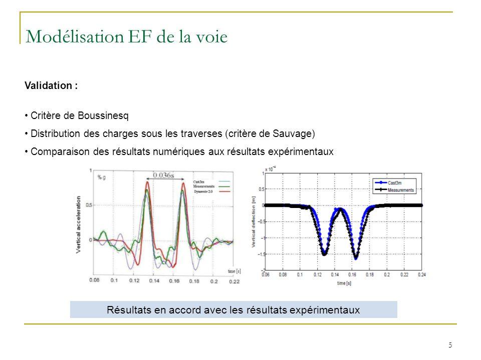 5 Résultats en accord avec les résultats expérimentaux Validation : Critère de Boussinesq Distribution des charges sous les traverses (critère de Sauv