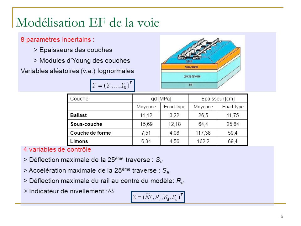 6 8 paramètres incertains : > Epaisseurs des couches > Modules dYoung des couches Variables aléatoires (v.a.) lognormales 4 variables de contrôle > Déflection maximale de la 25 ème traverse : S d > Accélération maximale de la 25 ème traverse : S a > Déflection maximale du rail au centre du modèle: R d > Indicateur de nivellement : Modélisation EF de la voie Couche qd [MPa]Epaisseur [cm] MoyenneEcart-typeMoyenneEcart-type Ballast11,123,2226,511,75 Sous-couche15,6912,1864,425,64 Couche de forme7,514,08117,3859,4 Limons6,344,56162,269,4