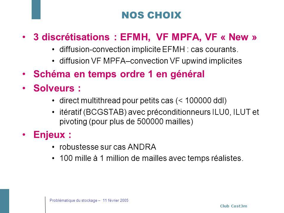 Club Cast3m Problématique du stockage – 11 février 2005 NOS CHOIX 3 discrétisations : EFMH, VF MPFA, VF « New » diffusion-convection implicite EFMH :