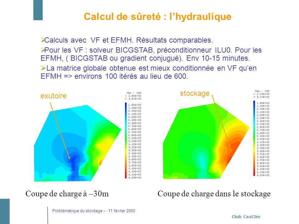 Club Cast3m Problématique du stockage – 11 février 2005 Calculs avec VF et EFMH. Résultats comparables. Pour les VF : solveur BICGSTAB, préconditionne