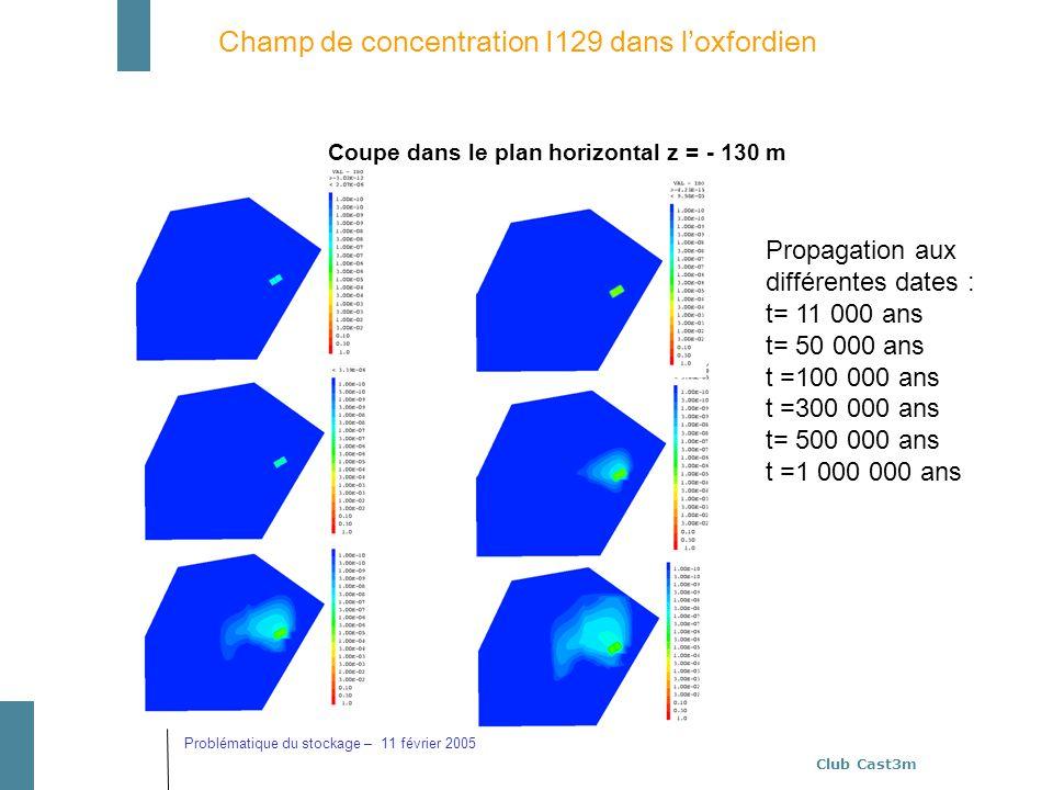 Club Cast3m Problématique du stockage – 11 février 2005 Champ de concentration I129 dans loxfordien Coupe dans le plan horizontal z = - 130 m Propagat