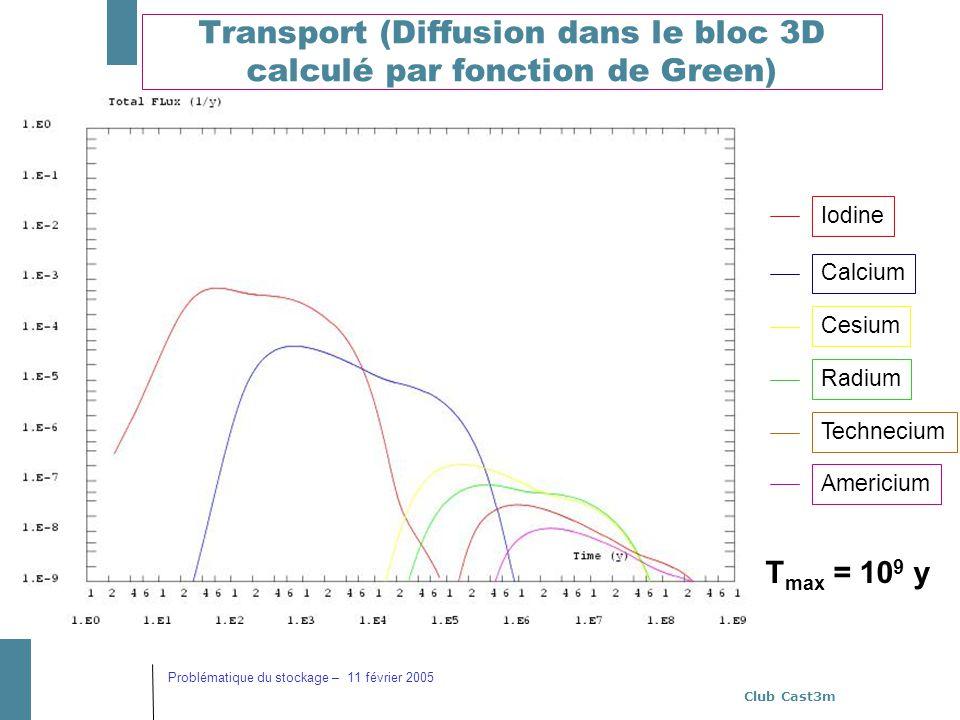 Club Cast3m Problématique du stockage – 11 février 2005 Transport (Diffusion dans le bloc 3D calculé par fonction de Green) T max = 10 9 y Iodine Calc