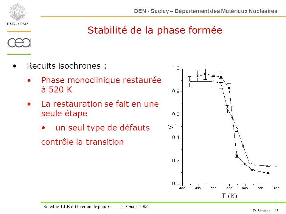 DEN - Saclay – Département des Matériaux Nucléaires Soleil & LLB diffraction de poudre - 2-3 mars 2006 D. Simeone - 13 DMN / SRMA Stabilité de la phas
