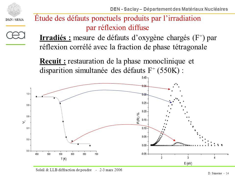 DEN - Saclay – Département des Matériaux Nucléaires Soleil & LLB diffraction de poudre - 2-3 mars 2006 D. Simeone - 14 DMN / SRMA Étude des défauts po