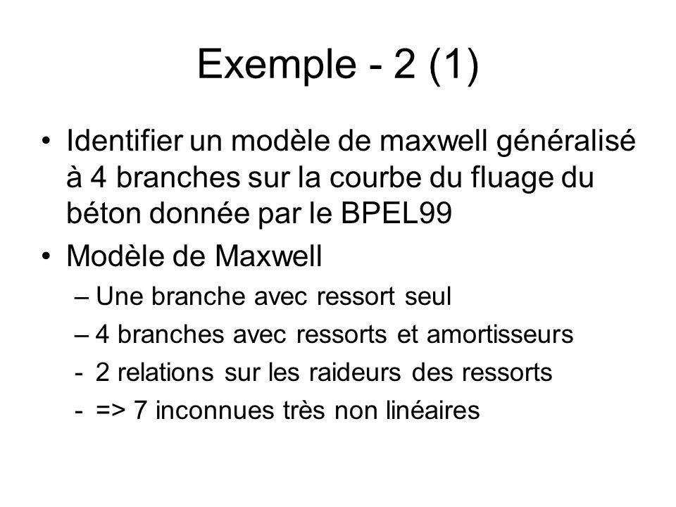 Exemple - 2 (1) Identifier un modèle de maxwell généralisé à 4 branches sur la courbe du fluage du béton donnée par le BPEL99 Modèle de Maxwell –Une b