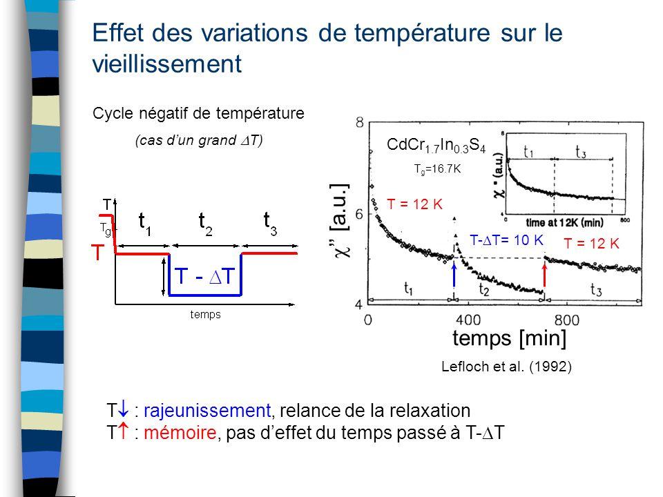 Effet des variations de température sur le vieillissement Cycle négatif de température T : rajeunissement, relance de la relaxation T : mémoire, pas d