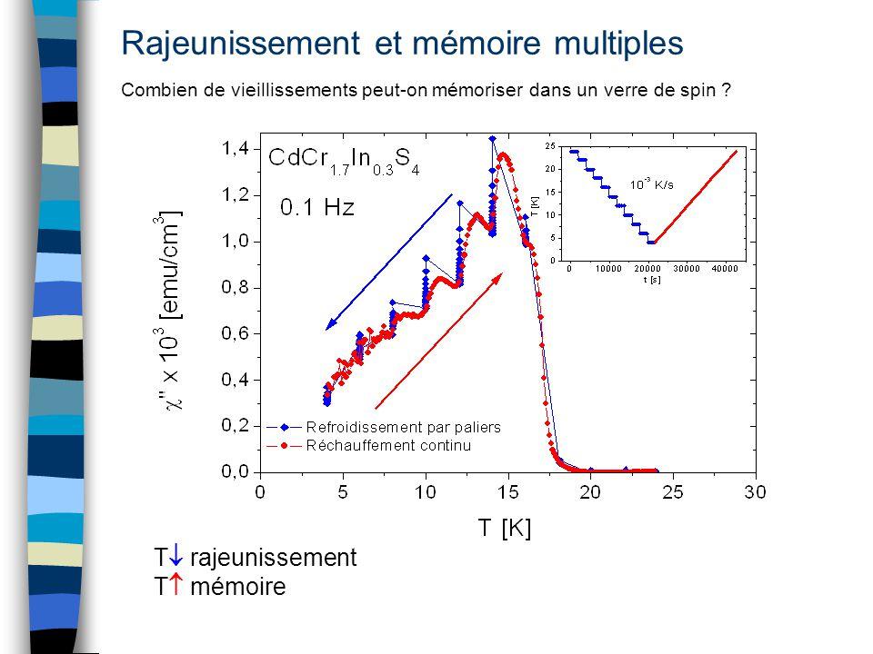 Rajeunissement et mémoire multiples Combien de vieillissements peut-on mémoriser dans un verre de spin ? T rajeunissement T mémoire
