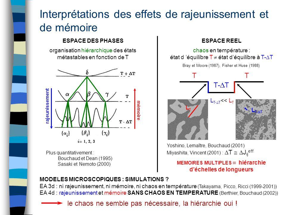 Interprétations des effets de rajeunissement et de mémoire MODELES MICROSCOPIQUES : SIMULATIONS ? EA 3d : ni rajeunissement, ni mémoire, ni chaos en t