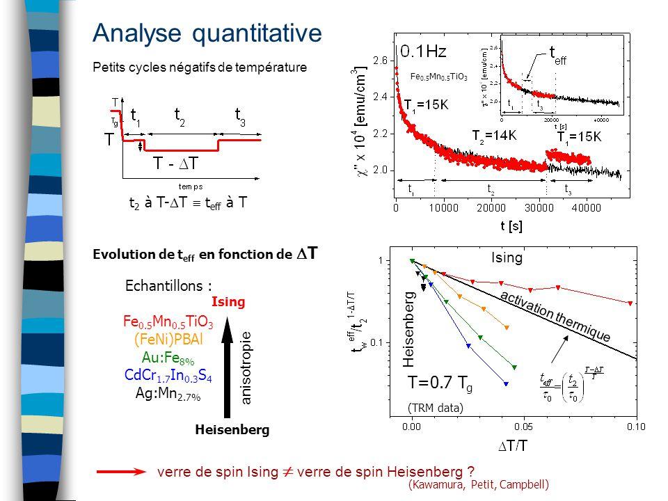 Analyse quantitative Petits cycles négatifs de température t 2 à T- T t eff à T Fe 0.5 Mn 0.5 TiO 3 verre de spin Ising verre de spin Heisenberg ? (Ka