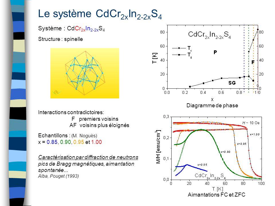 Le système CdCr 2x In 2-2x S 4 Système : CdCr 2x In 2-2x S 4 Diagramme de phase Interactions contradictoires: F premiers voisins AF voisins plus éloig