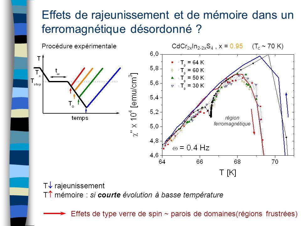 Effets de rajeunissement et de mémoire dans un ferromagnétique désordonné ? Procédure expérimentale (T c ~ 70 K)CdCr 2x In 2-2x S 4, x = 0.95 Effets d