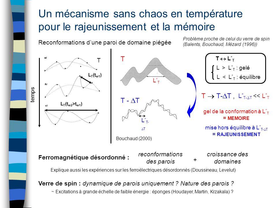 Un mécanisme sans chaos en température pour le rajeunissement et la mémoire Reconformations dune paroi de domaine piégée Ferromagnétique désordonné :