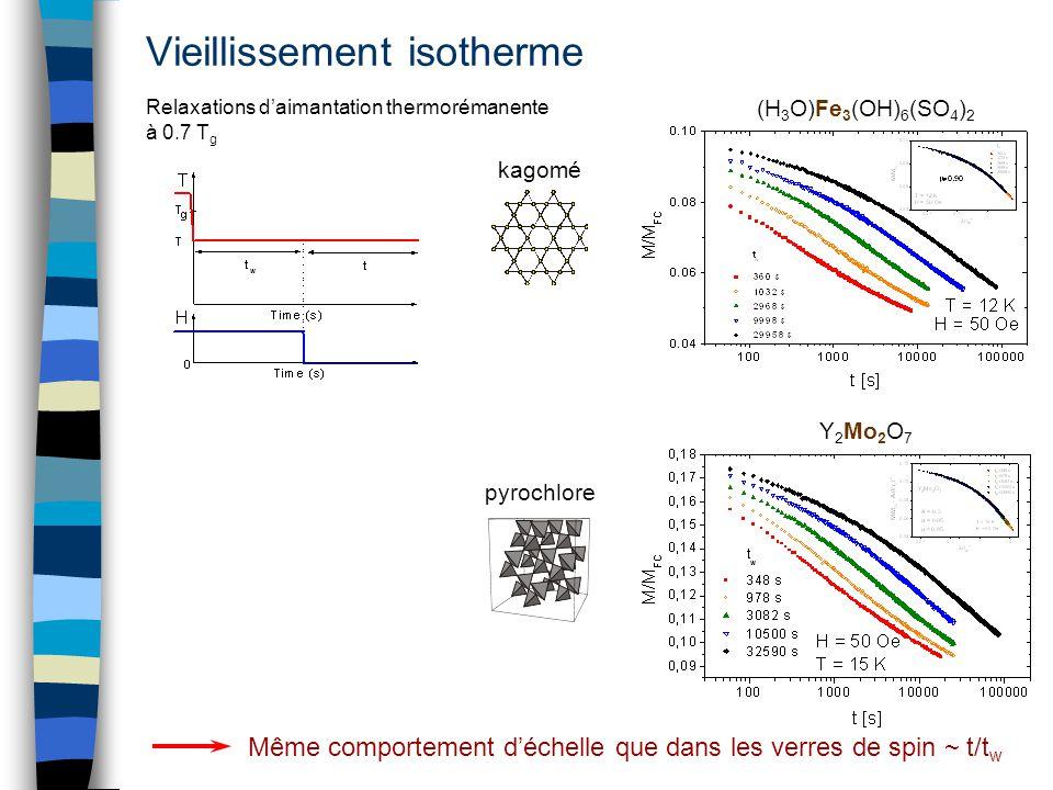 Vieillissement isotherme pyrochlore kagomé Relaxations daimantation thermorémanente à 0.7 T g Même comportement déchelle que dans les verres de spin ~