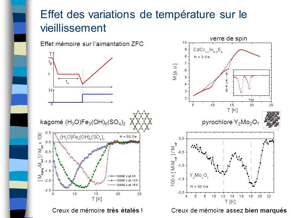 Effet des variations de température sur le vieillissement Effet mémoire sur laimantation ZFC verre de spin kagomé (H 3 O)Fe 3 (OH) 6 (SO 4 ) 2 pyrochl