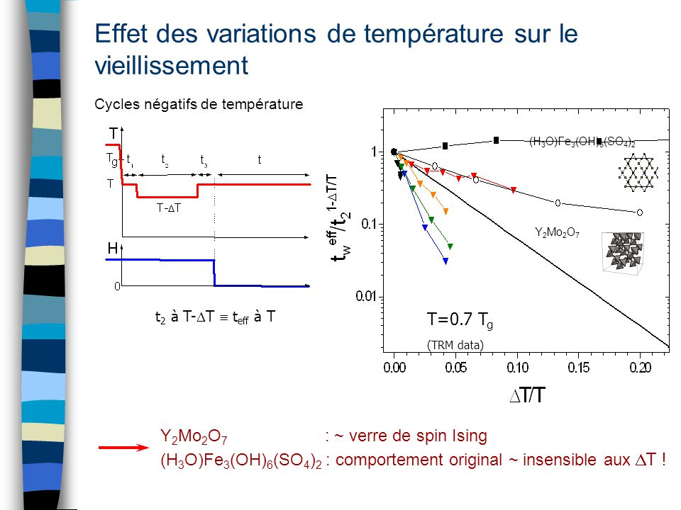 Y 2 Mo 2 O 7 (H 3 O)Fe 3 (OH) 6 (SO 4 ) 2 T=0.7 T g (TRM data) Effet des variations de température sur le vieillissement Cycles négatifs de températur
