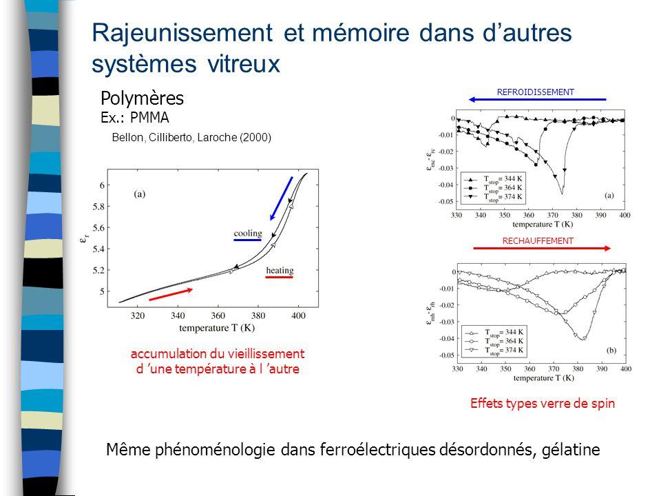 Rajeunissement et mémoire dans dautres systèmes vitreux REFROIDISSEMENT RECHAUFFEMENT Polymères Ex.: PMMA Bellon, Cilliberto, Laroche (2000) accumulat