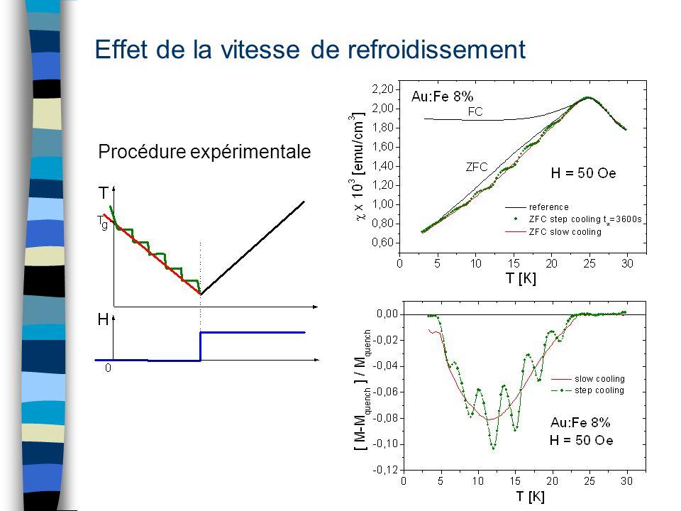 Effet de la vitesse de refroidissement Procédure expérimentale