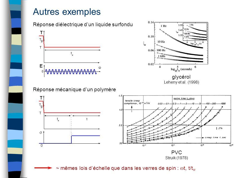 Autres exemples PVC Struik (1978) glycérol Leheny et al. (1998) Réponse diélectrique dun liquide surfondu Réponse mécanique dun polymère ~ mêmes lois