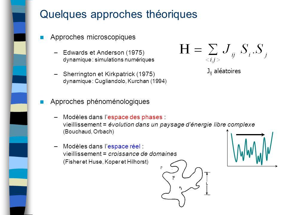 Quelques approches théoriques Approches microscopiques –Edwards et Anderson (1975) dynamique : simulations numériques –Sherrington et Kirkpatrick (197