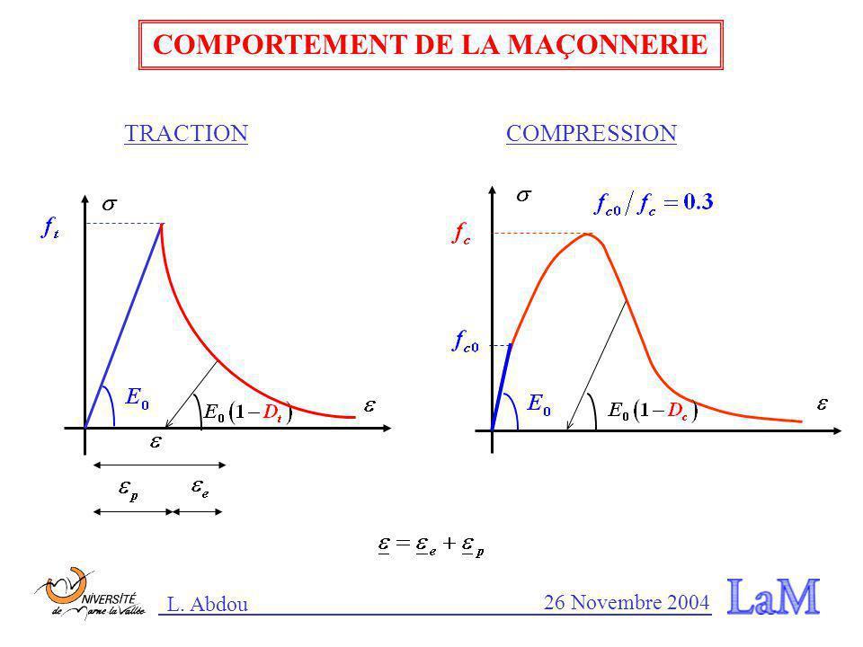 L. Abdou 26 Novembre 2004 COMPORTEMENT DE LA MAÇONNERIE TRACTIONCOMPRESSION