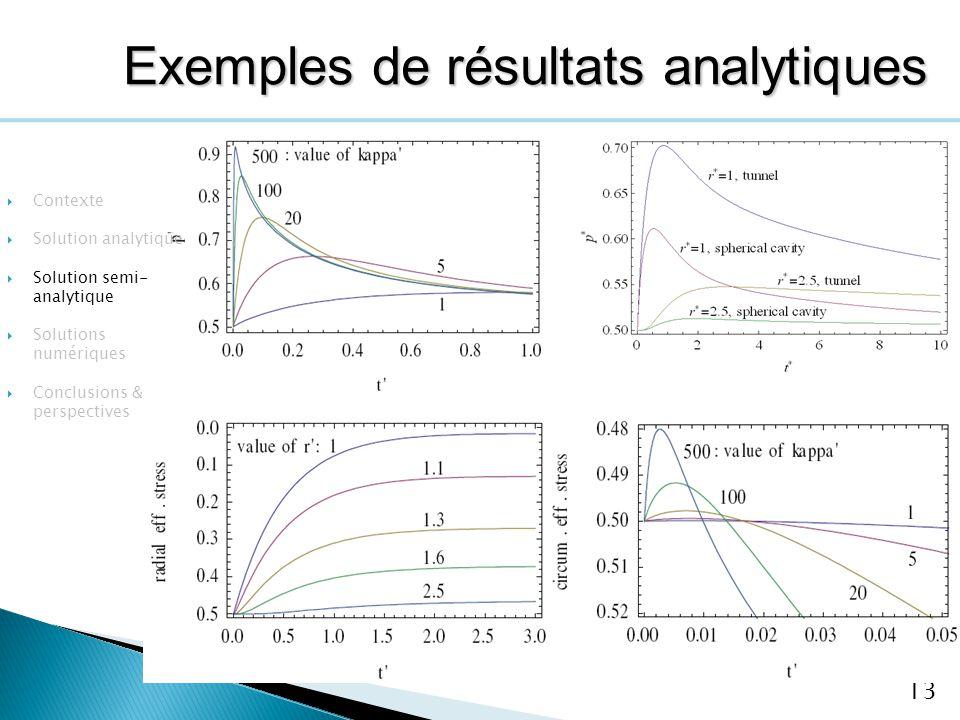 13 Contexte Solution analytique Solution semi- analytique Solutions numériques Conclusions & perspectives Exemples de résultats analytiques