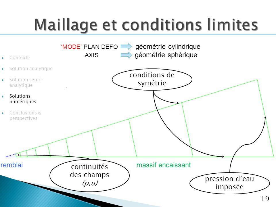Maillage et conditions limites 19 Contexte Solution analytique Solution semi- analytique Solutions numériques Conclusions & perspectives conditions de