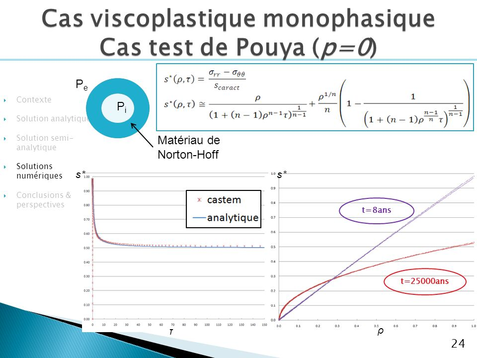 Contexte Solution analytique Solution semi- analytique Solutions numériques Conclusions & perspectives 24 τ s* ρ t=8ans t=25000ans PePe PiPi Matériau de Norton-Hoff Cas viscoplastique monophasique Cas test de Pouya (p=0)