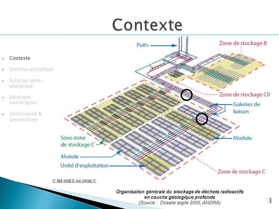 3 Organisation générale du stockage de déchets radioactifs en couche géologique profonde (Source : Dossier argile 2005, ANDRA) Contexte Solution analy