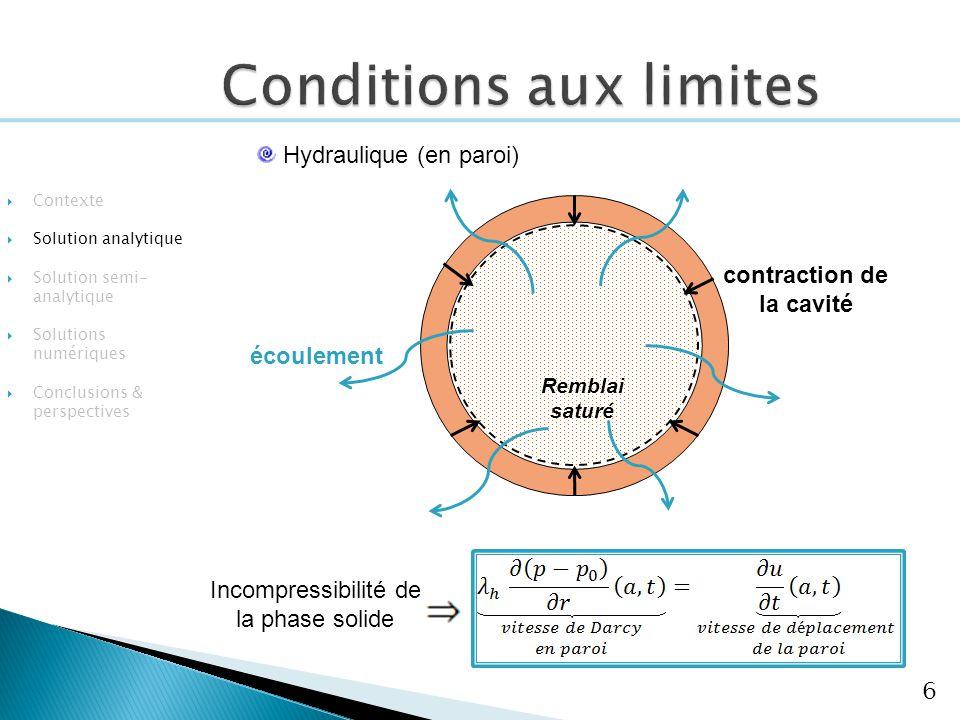 6 Hydraulique (en paroi) contraction de la cavité écoulement Contexte Solution analytique Solution semi- analytique Solutions numériques Conclusions &