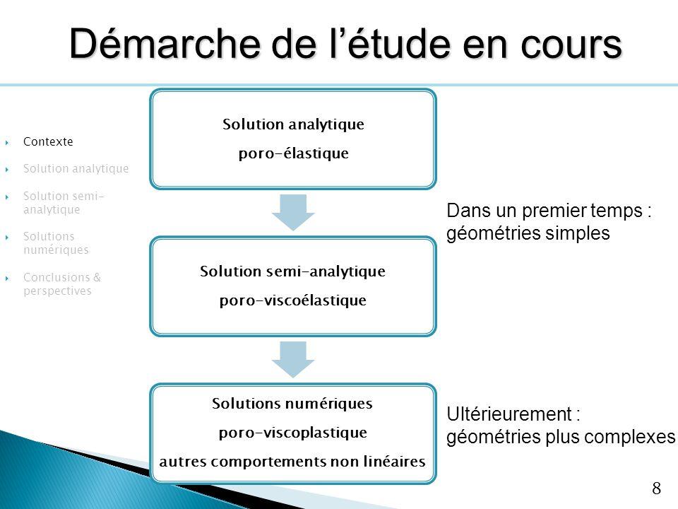 8 Solution analytique poro-élastique Solution semi-analytique poro-viscoélastique Solutions numériques poro-viscoplastique autres comportements non li