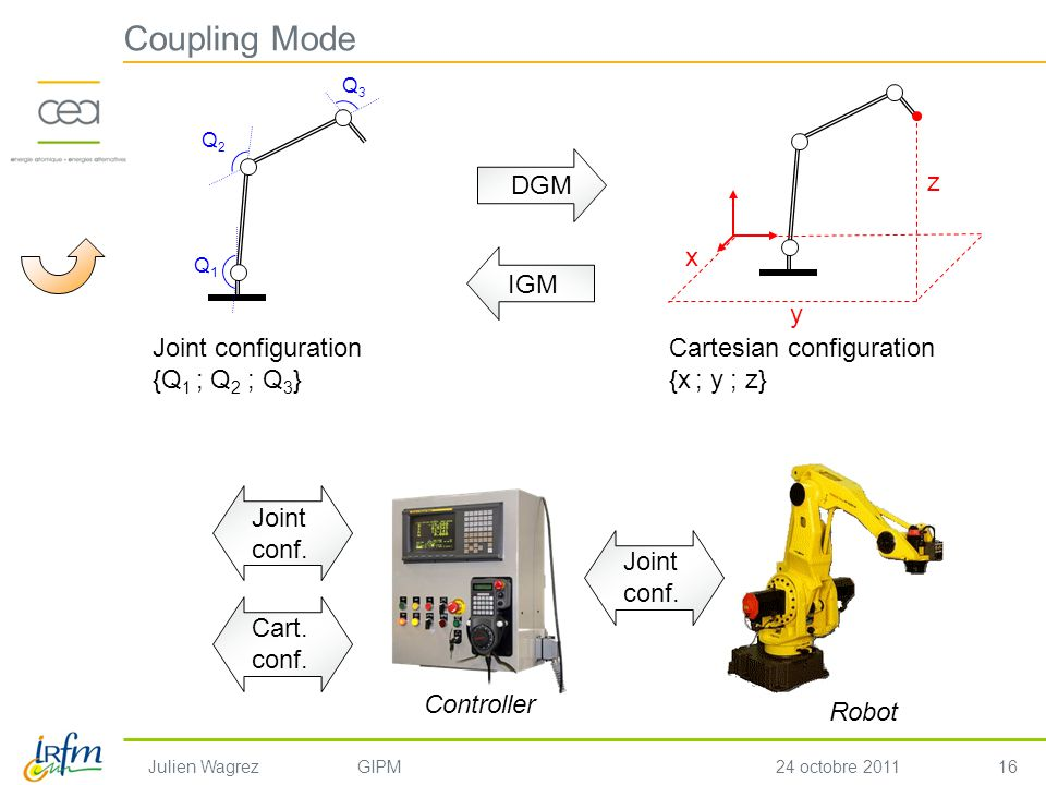 16 Julien WagrezGIPM24 octobre 2011 Coupling Mode Joint configuration {Q 1 ; Q 2 ; Q 3 } x y z Cartesian configuration {x ; y ; z} Q1Q1 Q3Q3 Q2Q2 DGM IGM Joint conf.