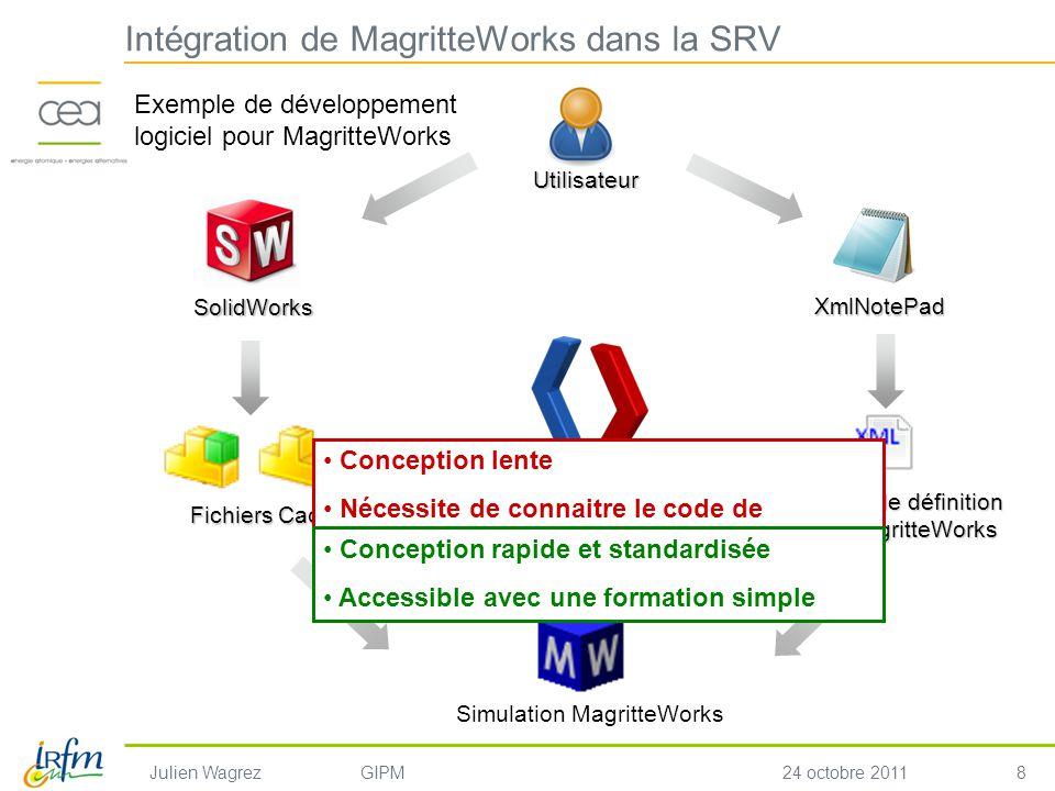 8 Julien WagrezGIPM24 octobre 2011 mwEasy Utilisateur SolidWorks Fichiers Cao Fichiers de définition pour MagritteWorks XmlNotePad Simulation Magritte