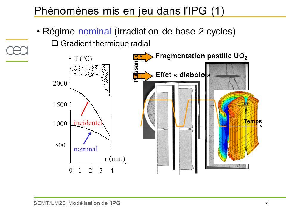 4SEMT/LM2S Modélisation de lIPG Phénomènes mis en jeu dans lIPG (1) Régime nominal (irradiation de base 2 cycles) Gradient thermique radial 2000 1500