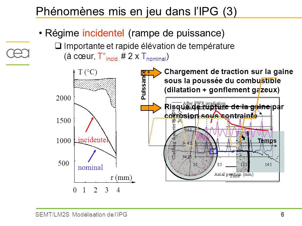 6SEMT/LM2S Modélisation de lIPG Phénomènes mis en jeu dans lIPG (3) Régime incidentel (rampe de puissance) Importante et rapide élévation de températu