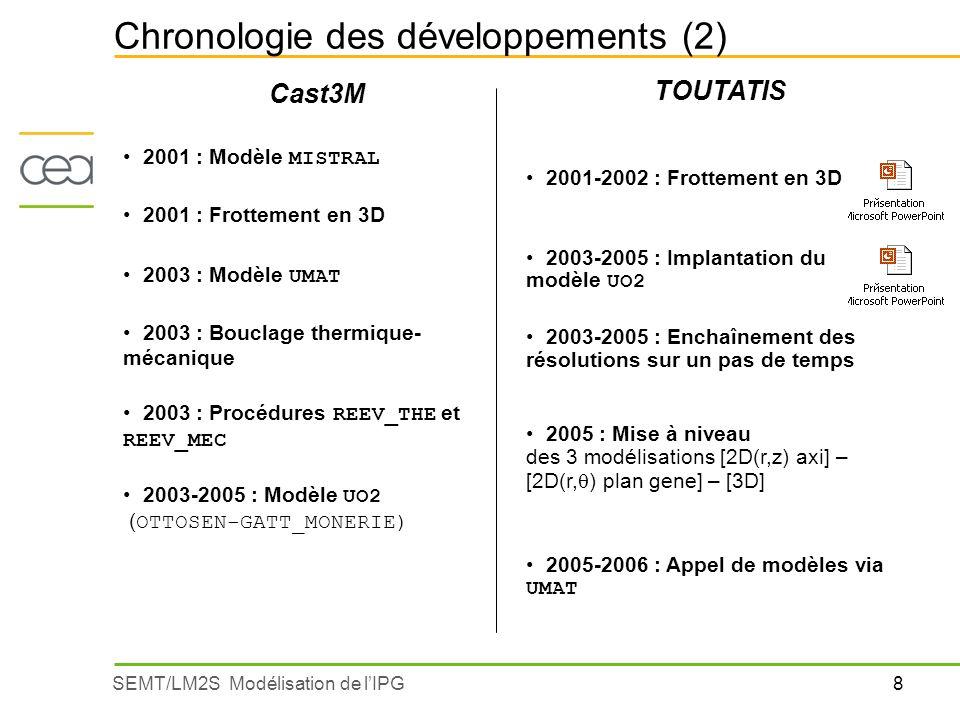 8SEMT/LM2S Modélisation de lIPG Cast3M 2001 : Modèle MISTRAL 2001 : Frottement en 3D 2003 : Modèle UMAT 2003 : Bouclage thermique- mécanique 2003 : Pr