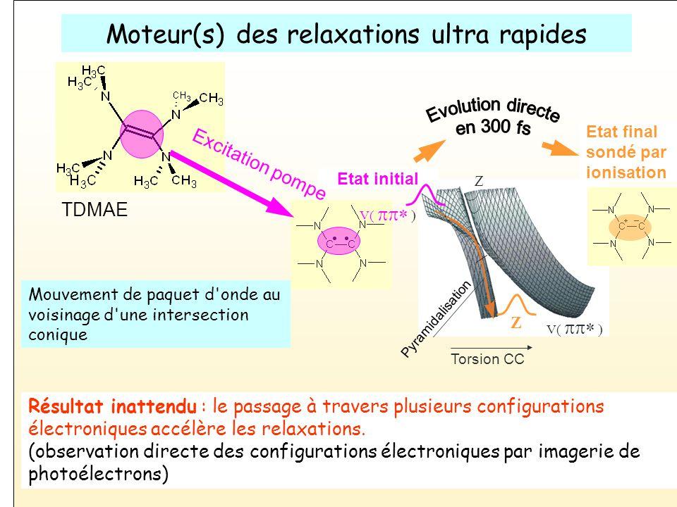 Vanne pulsée Ecorceur Dispositif expérimental Camera Electrodes Ecran Phosphore MCPs Laser sonde (800 nm) Laser pompe, 266 nm Electrons Ions 200300400500 TDMAE 2 + Masse (u.m.a) Signal ionique (u.