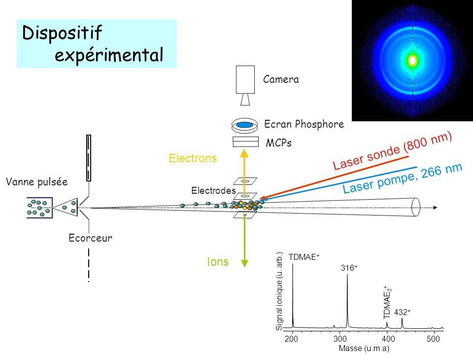 Visualisation directe des états électroniques visités par le système Energie Symétrie des états des électrons Létat relais sert d adaptateur de forme entre les orbitales initiale et finale entre lesquelles migre l électron excité.