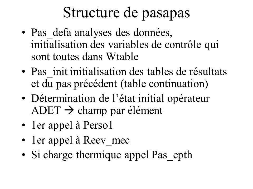 Structure de pasapas Pas_defa analyses des données, initialisation des variables de contrôle qui sont toutes dans Wtable Pas_init initialisation des tables de résultats et du pas précédent (table continuation) Détermination de létat initial opérateur ADET champ par élément 1er appel à Perso1 1er appel à Reev_mec Si charge thermique appel Pas_epth