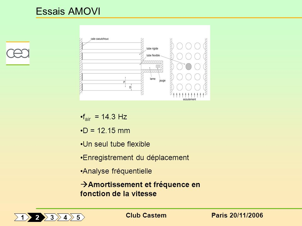 Club CastemParis 20/11/2006 Essais AMOVI f air = 14.3 Hz D = 12.15 mm Un seul tube flexible Enregistrement du déplacement Analyse fréquentielle Amortissement et fréquence en fonction de la vitesse 1 5 4 3 2