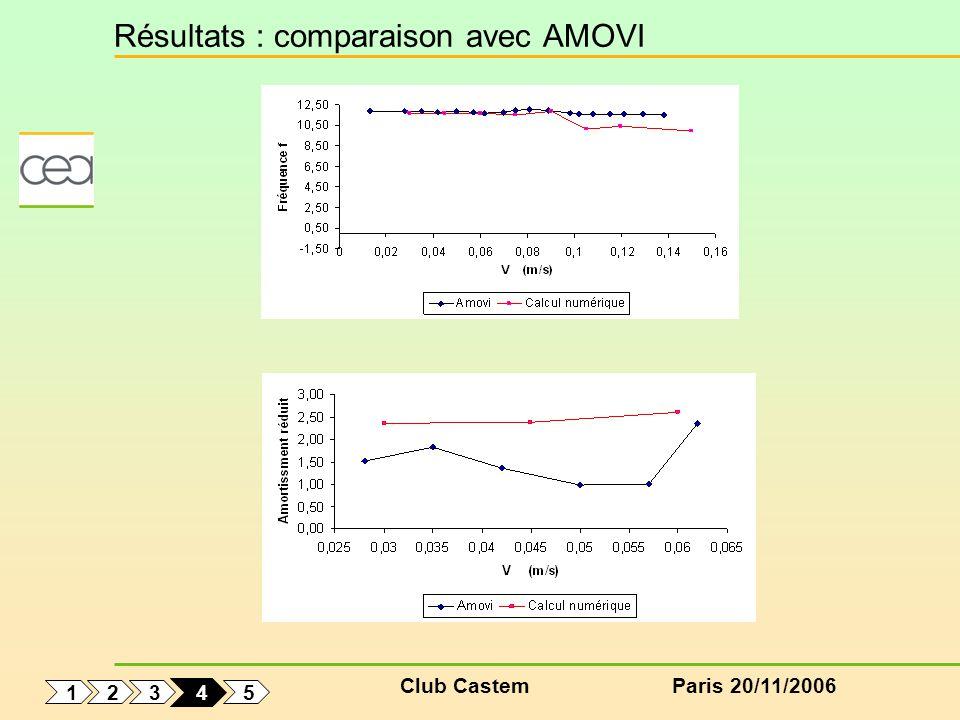 Club CastemParis 20/11/2006 Résultats : comparaison avec AMOVI 1 5 3 2 4