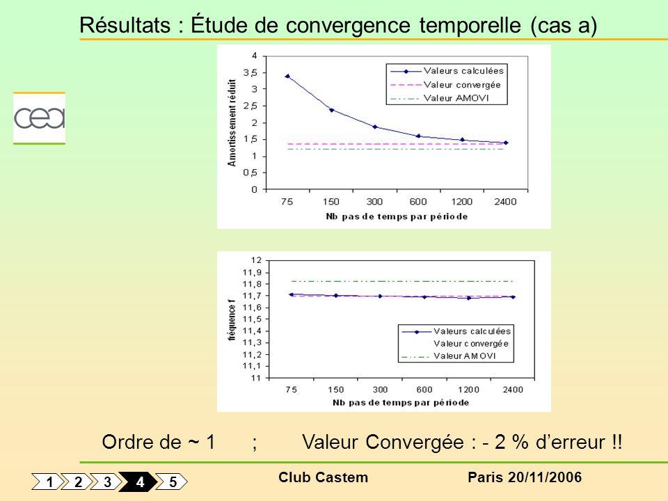 Club CastemParis 20/11/2006 Résultats : Étude de convergence temporelle (cas a) 1 5 3 2 4 Ordre de ~ 1 ; Valeur Convergée : - 2 % derreur !!