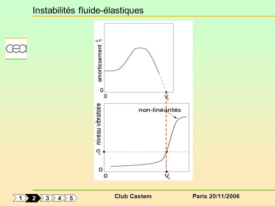 Club CastemParis 20/11/2006 Instabilités fluide-élastiques 1 5 4 3 2
