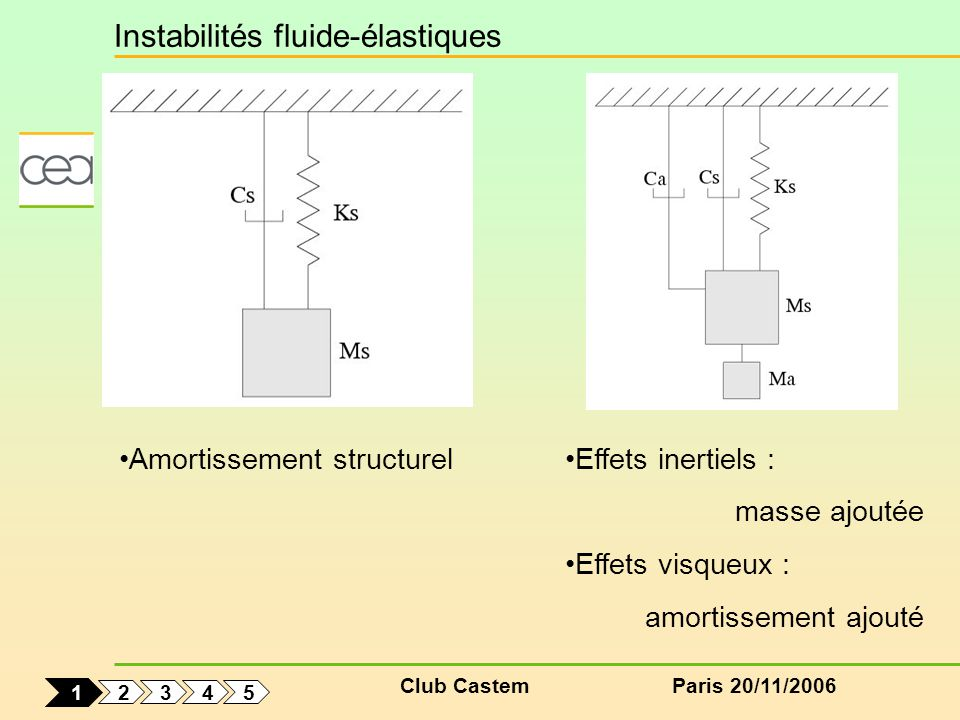 Club CastemParis 20/11/2006 Effets inertiels : masse ajoutée Effets visqueux : amortissement ajouté Amortissement structurel Instabilités fluide-élastiques 2 5 4 3 1