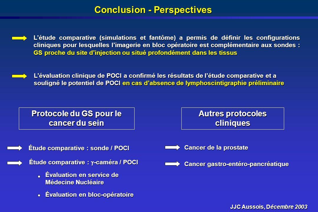 Conclusion - Perspectives Autres protocoles cliniques Protocole du GS pour le cancer du sein Étude comparative : sonde / POCI Étude comparative : -cam